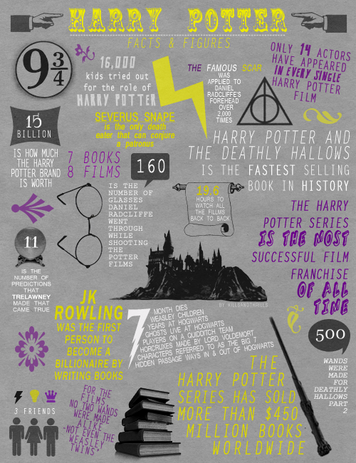 Harry Potter facts???